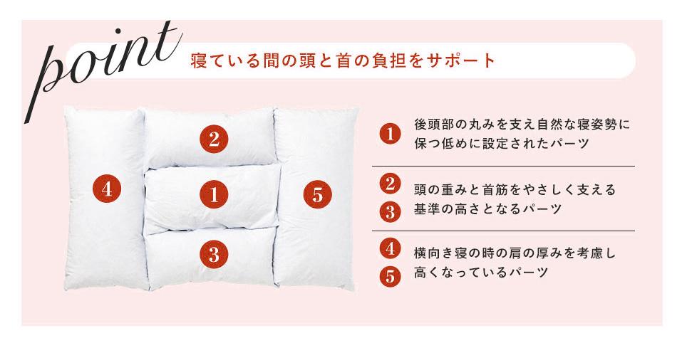 ポイント 寝ている間の頭と首の負担をサポート
