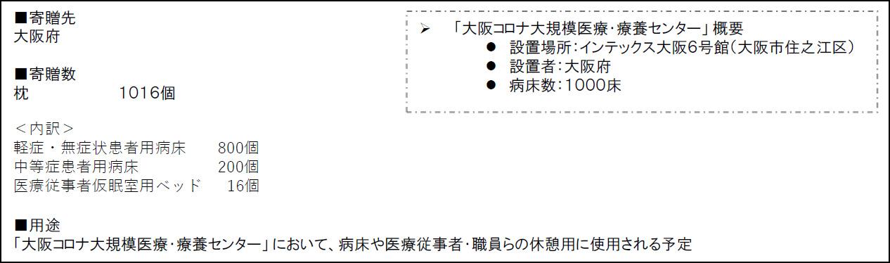 寄付先大阪府
